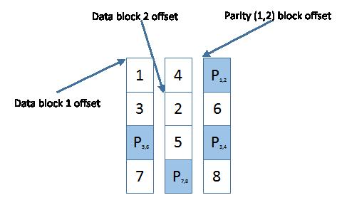 Drobo BeyondRAID layout