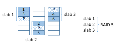 MS Storage Spaces layout