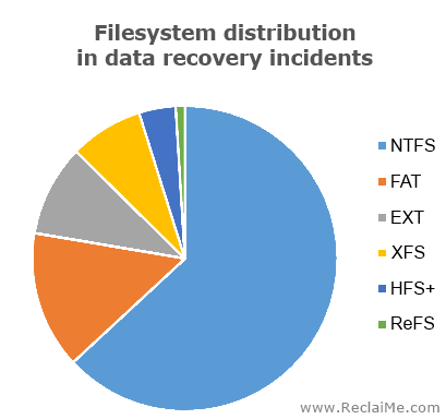Distribution of data recovery incidents by filesystem involved