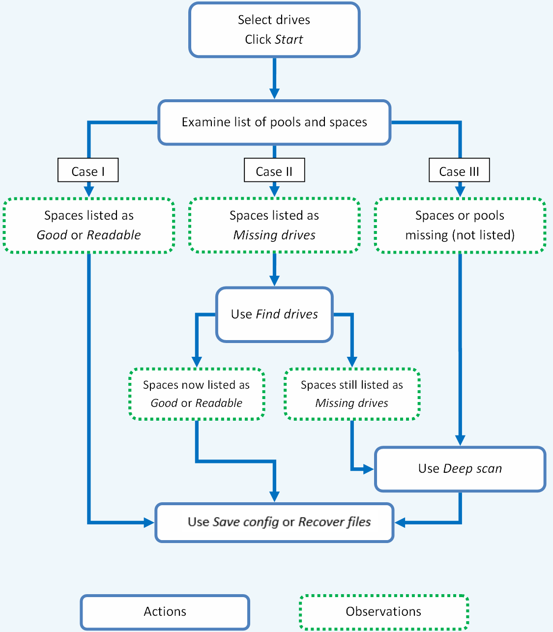 Storage Spaces recovery flowchart