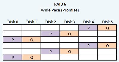 RAID 6 WidePace (Promise hardware setup)