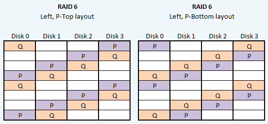 RAID6 P-bottom and P-top layouts