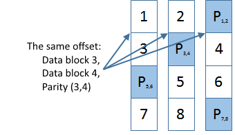 Traditional RAID layout
